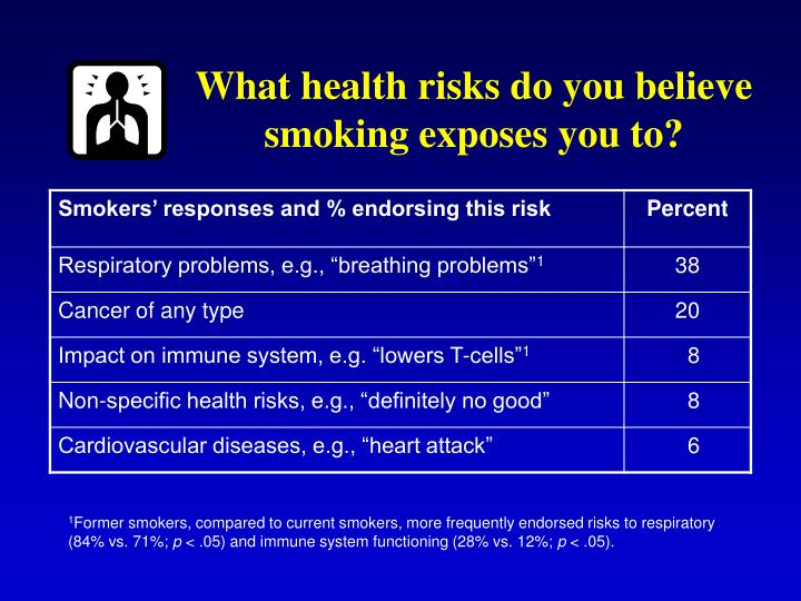 What health risks do you believe smoking exposes you to?