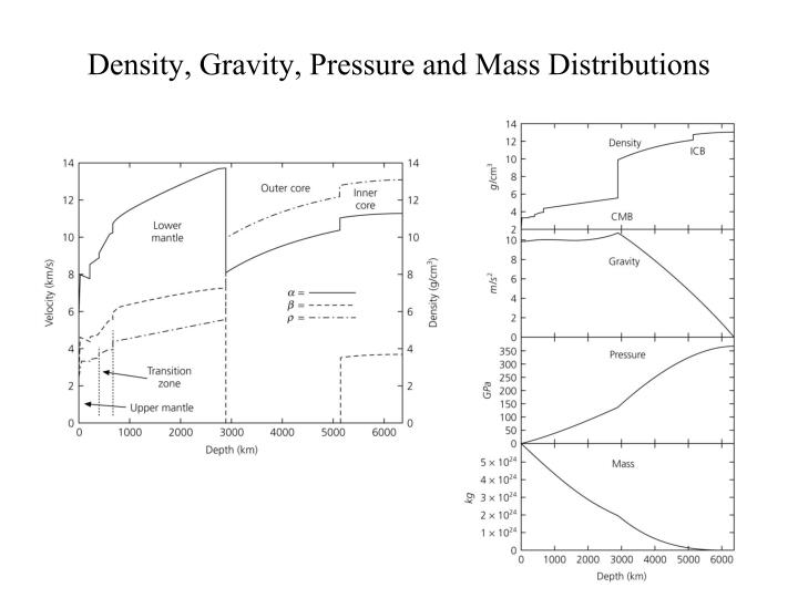 Density, Gravity, Pressure and Mass Distributions