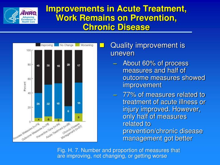 Improvements in Acute Treatment, Work Remains on Prevention,     Chronic Disease