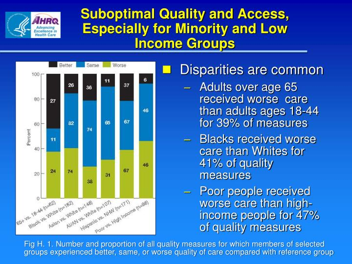 Suboptimal Quality and Access, Especially for Minority and Low Income Groups