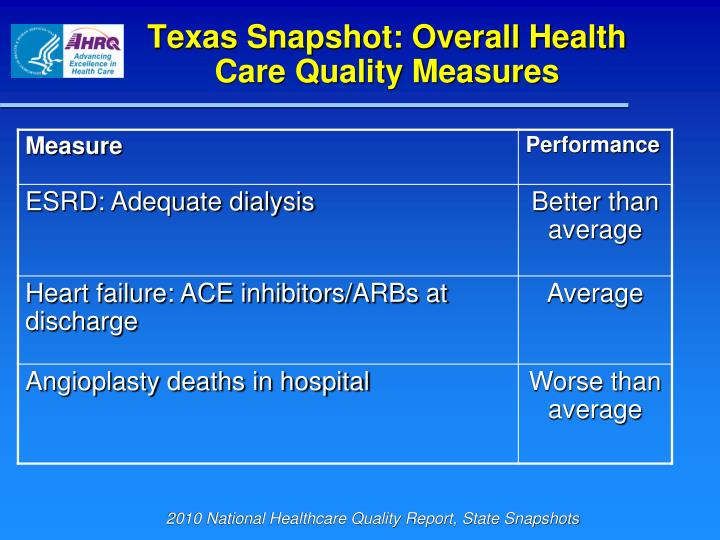 Texas Snapshot: Overall Health Care Quality Measures