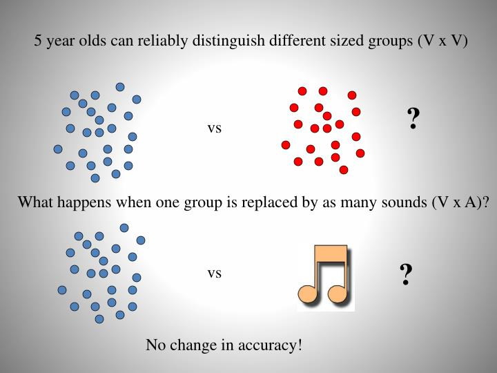 5 year olds can reliably distinguish different sized groups (V x V)
