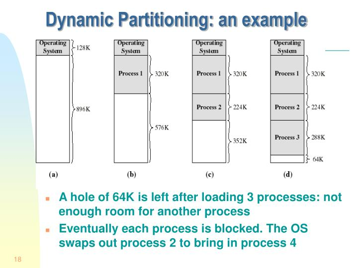 Dynamic Partitioning: an example