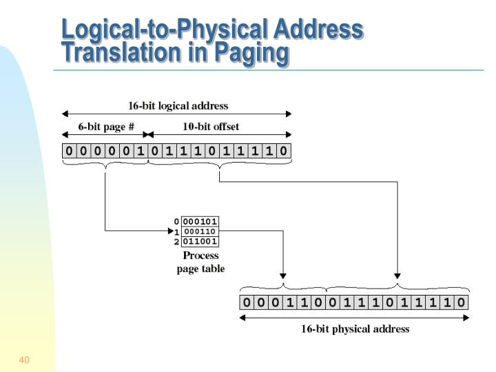 Logical-to-Physical Address Translation in Paging