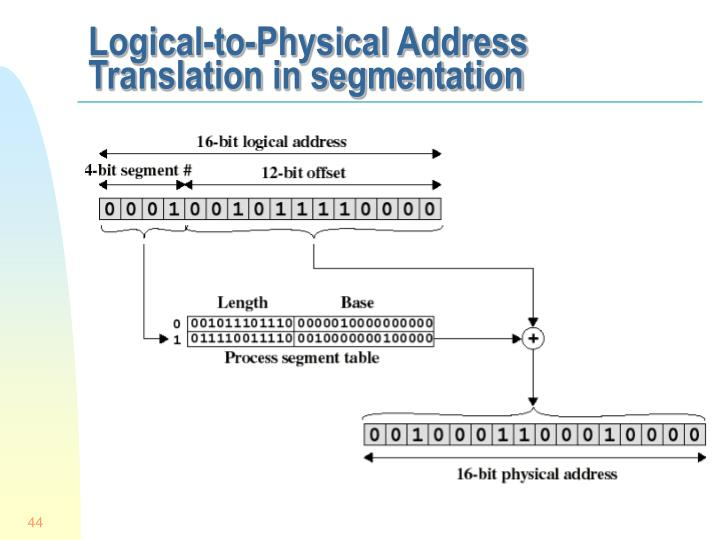 Logical-to-Physical Address Translation in segmentation