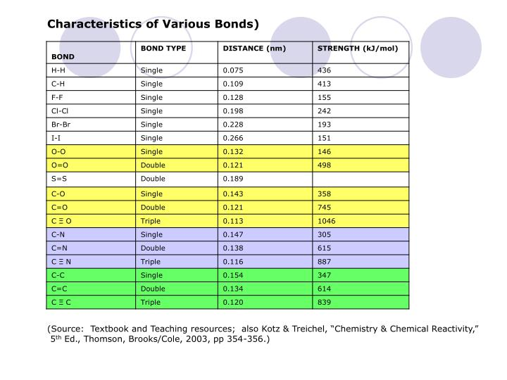 Characteristics of Various Bonds)