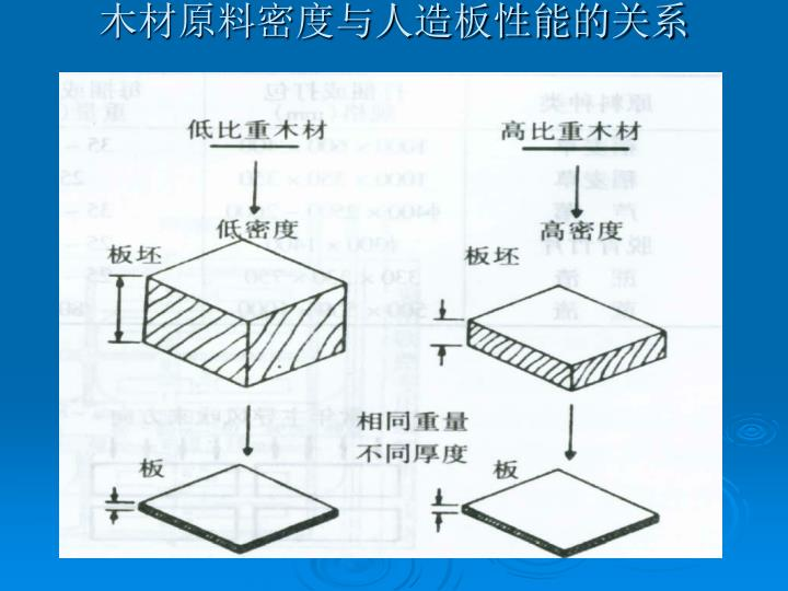 木材原料密度与人造板性能的关系