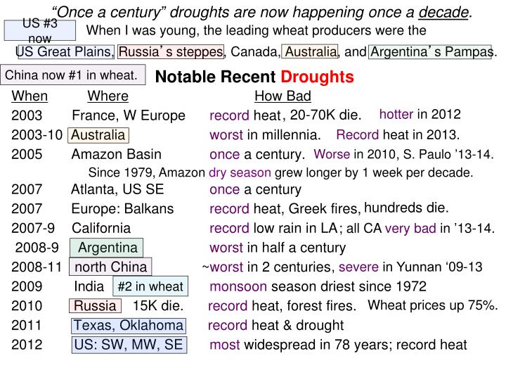 Notable Recent Droughts