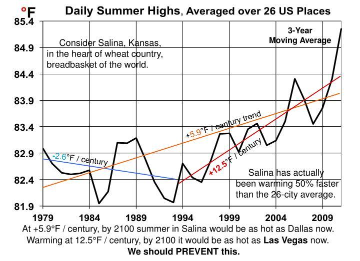 US Warming Graph