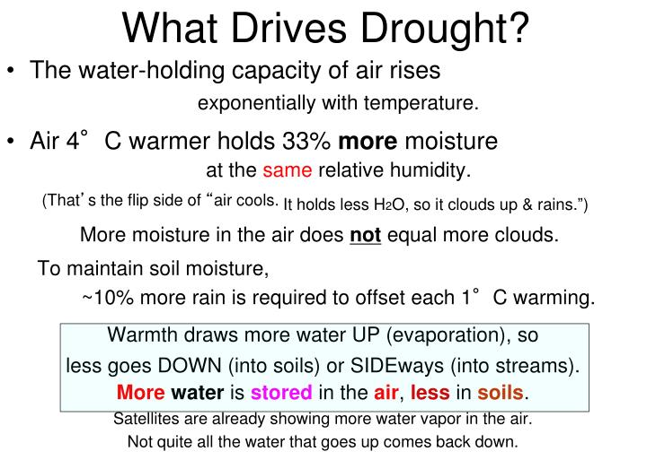 What Drives Drought?