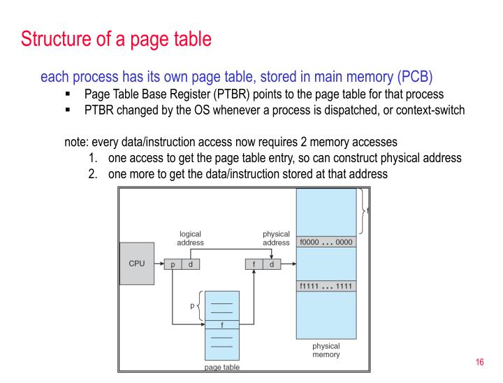 Structure of a page table