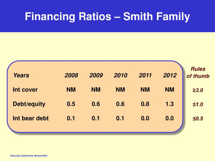 Financing Ratios – Smith Family