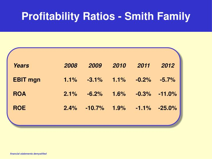 Profitability Ratios - Smith Family