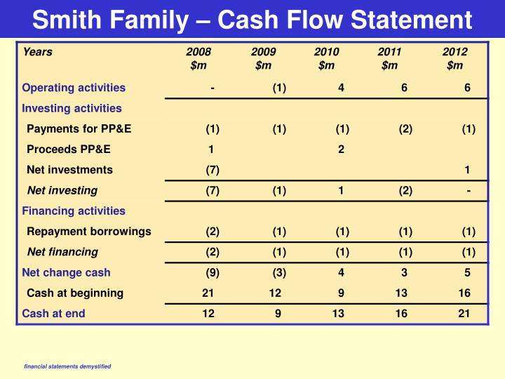 Smith Family – Cash Flow Statement