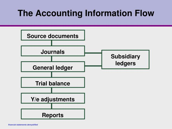 The Accounting Information Flow