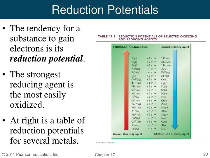 Reduction Potentials