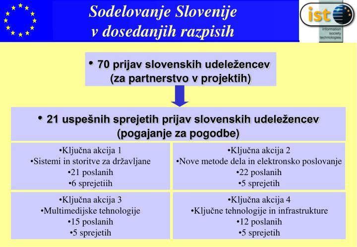 Sodelovanje Slovenije