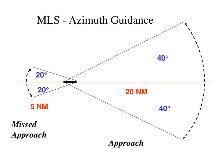 MLS - Azimuth Guidance