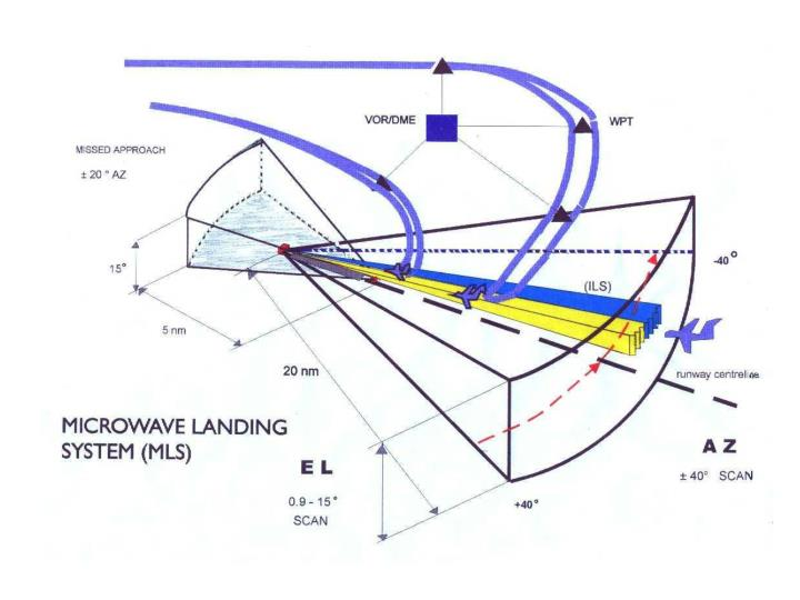 Mls microwave landing system
