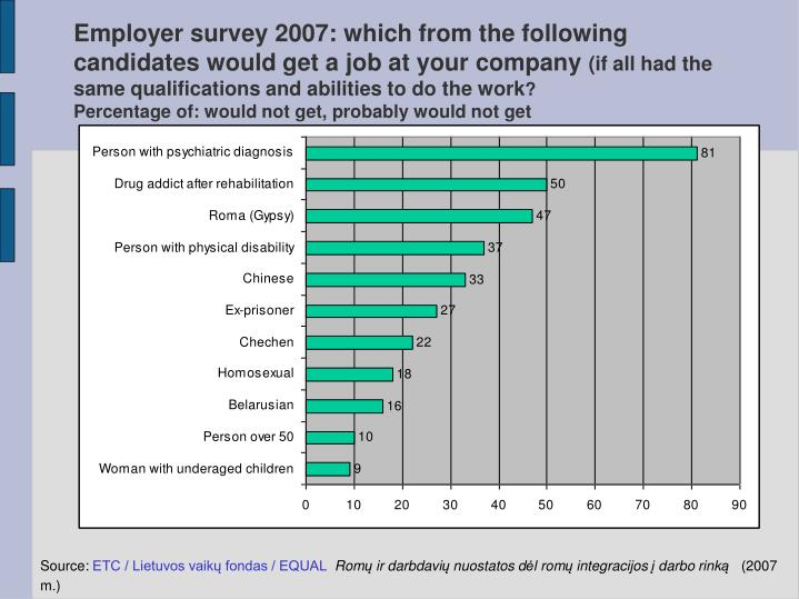 Employer survey