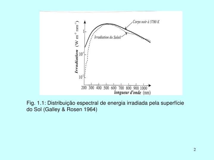 Fig. 1.1: Distribuição espectral de energia irradiada pela superfície do Sol (Galley & Rosen 1964...
