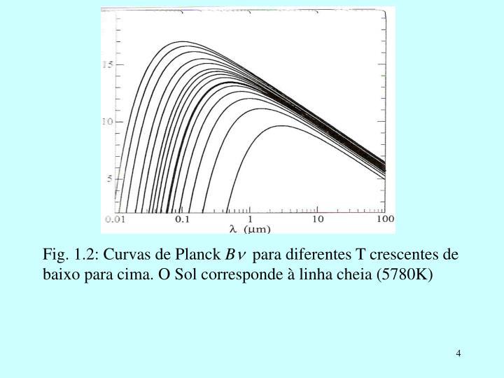 Fig. 1.2: Curvas de Planck