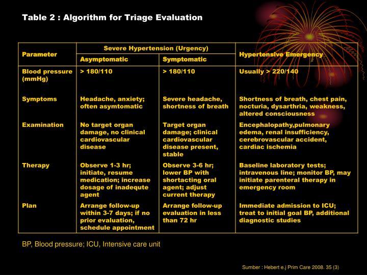Table 2 : Algorithm for Triage Evaluation
