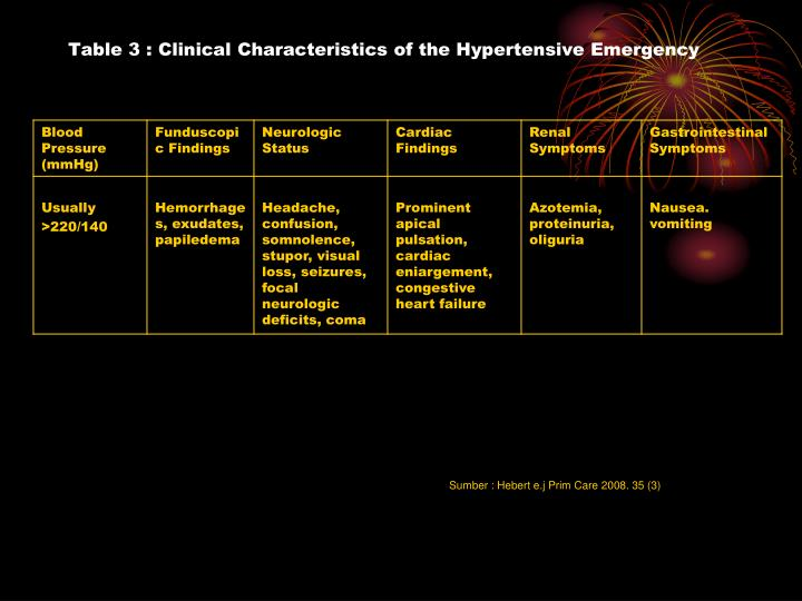 Table 3 : Clinical Characteristics of the Hypertensive Emergency