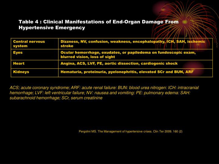 Table 4 : Clinical Manifestations of End-Organ Damage From Hypertensive Emergency