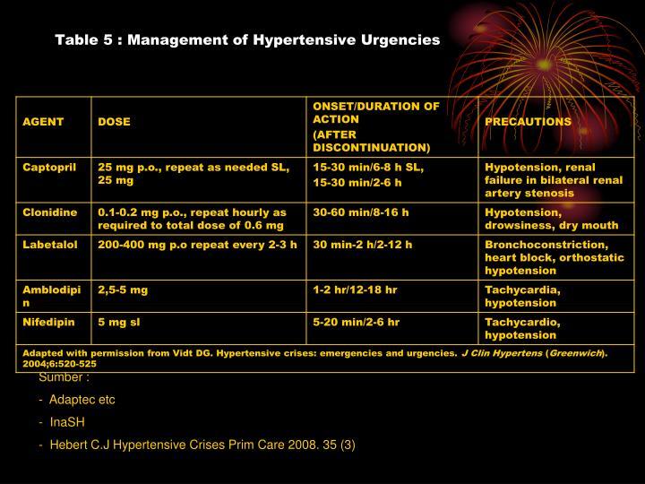 Table 5 : Management of Hypertensive Urgencies