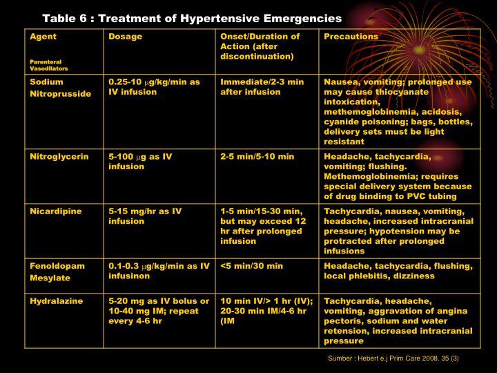 Table 6 : Treatment of Hypertensive Emergencies