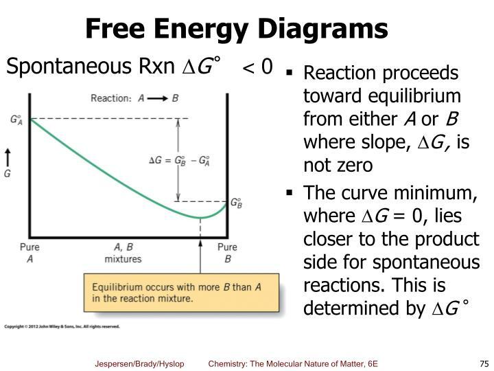 Free Energy Diagrams