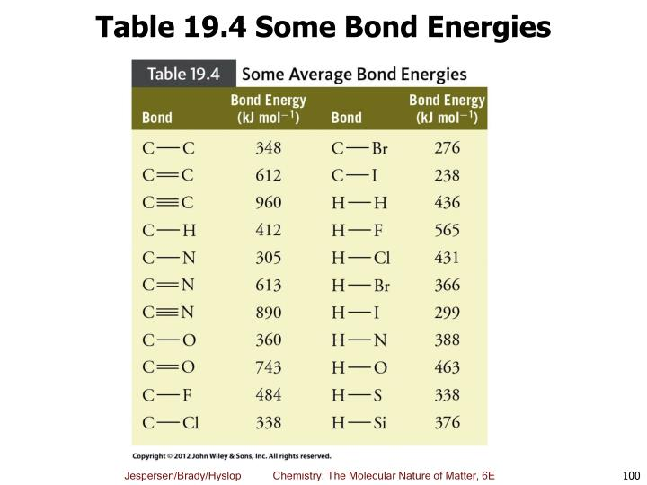 Table 19.4 Some Bond Energies