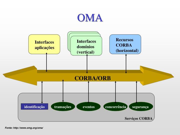 Recursos CORBA (horizontal)