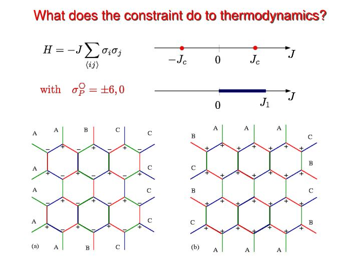 What does the constraint do to thermodynamics?