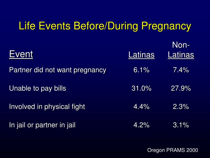 Life Events Before/During Pregnancy