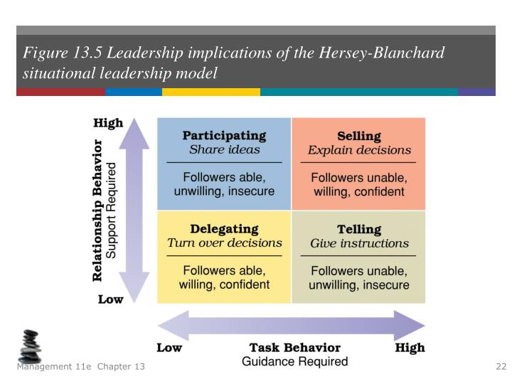 hersey blanchard situational leadership theory Hersey-blanchard situational leadership theory 1 pro's the simplicity of the theory makes it easy to apply the theory has simple scales that.