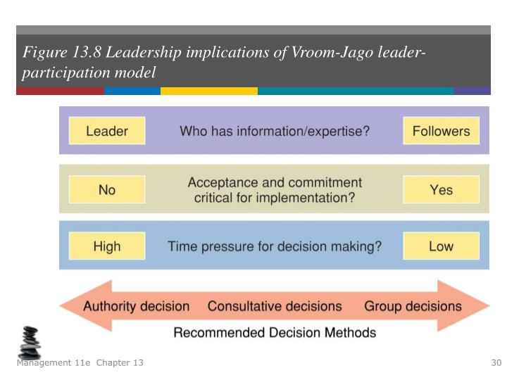 vroom jago contingency model 1) hersey and blanchard's situational theory 2) fiedler's contingency model 3) path-goal theory 4) vroom-jago contingency model 5) substitutes for leadership.