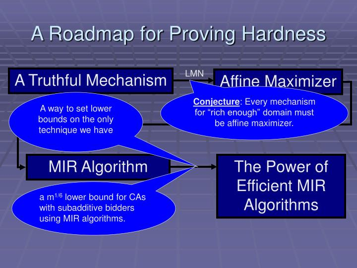 A Roadmap for Proving Hardness