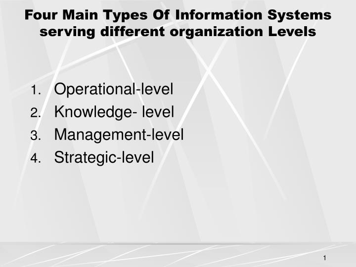 Ppt Four Main Types Of Information Systems Serving