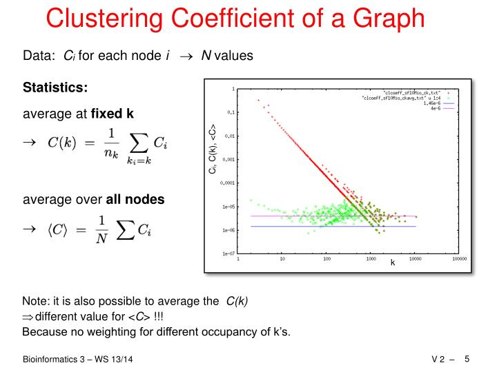 Clustering Coefficient of a Graph