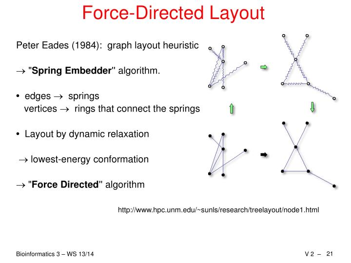 Force-Directed Layout