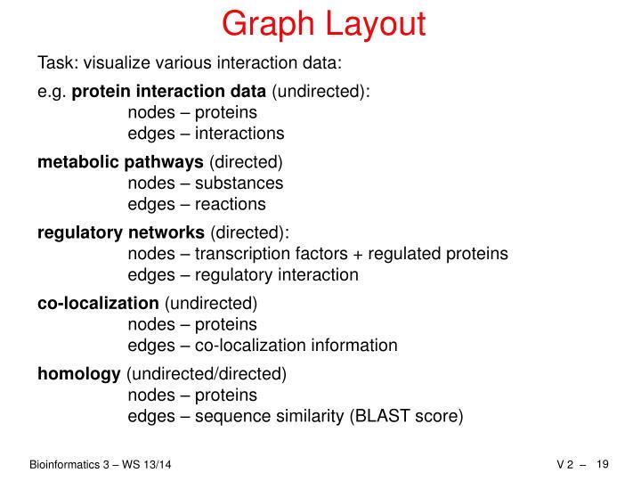 Graph Layout