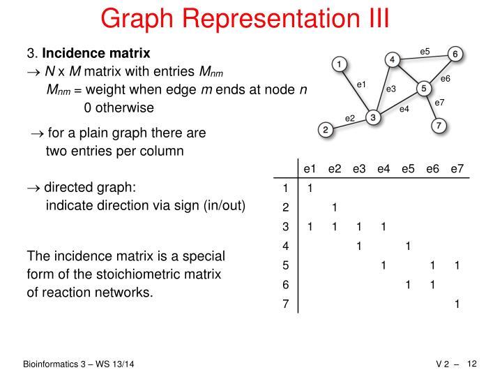 Graph Representation III
