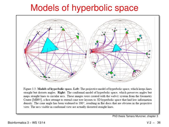 Models of hyperbolic space