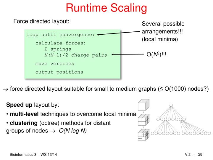 Runtime Scaling