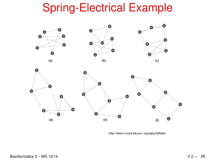 Spring-Electrical Example