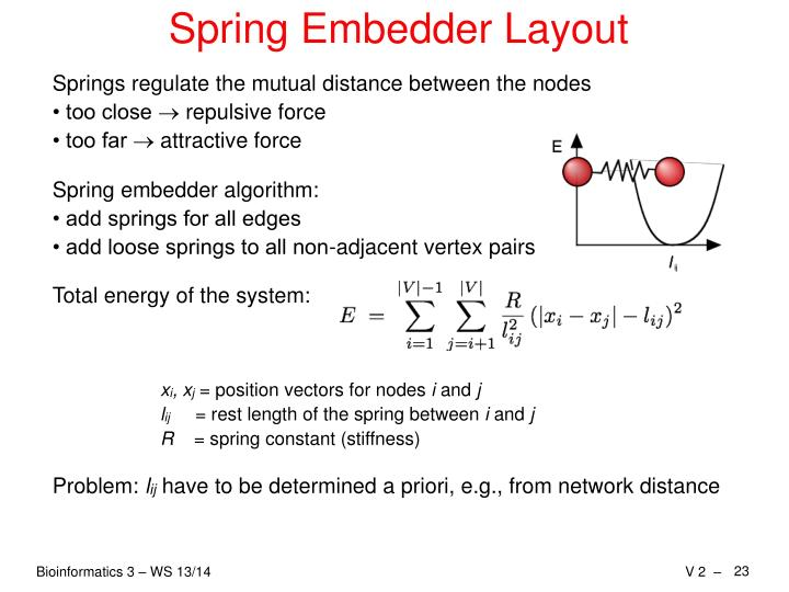 Spring Embedder Layout