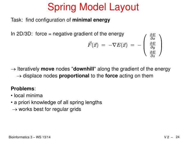 Spring Model Layout