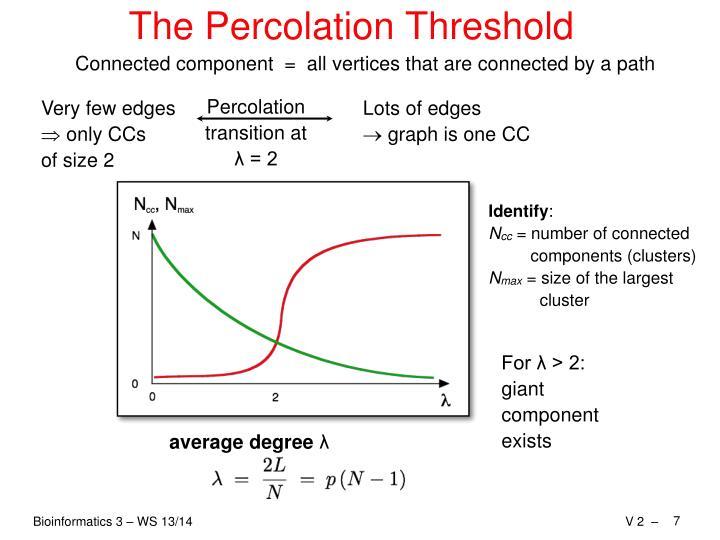 The Percolation Threshold